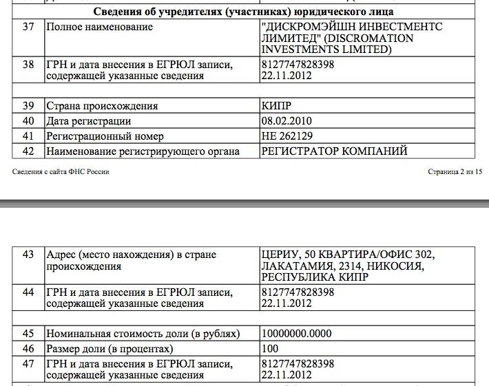 Единственным учредителем «Фонда развития территорий МГУ» является кипрский офшор